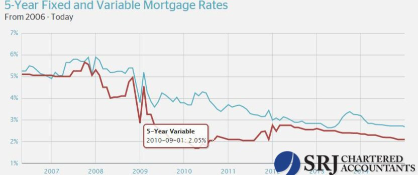 Variable or Fixed Rate Mortgage Rates? That is the question.